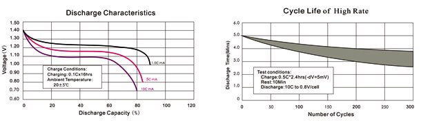 NiCd High drain type batteries performance characteristic