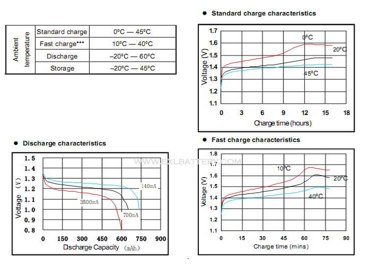 Nicd High drain performance characteristic
