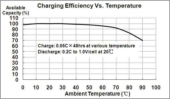 Low temperature NiMh batteries performance characteristic